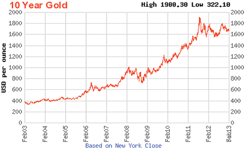 10-year-gold-chart-201303